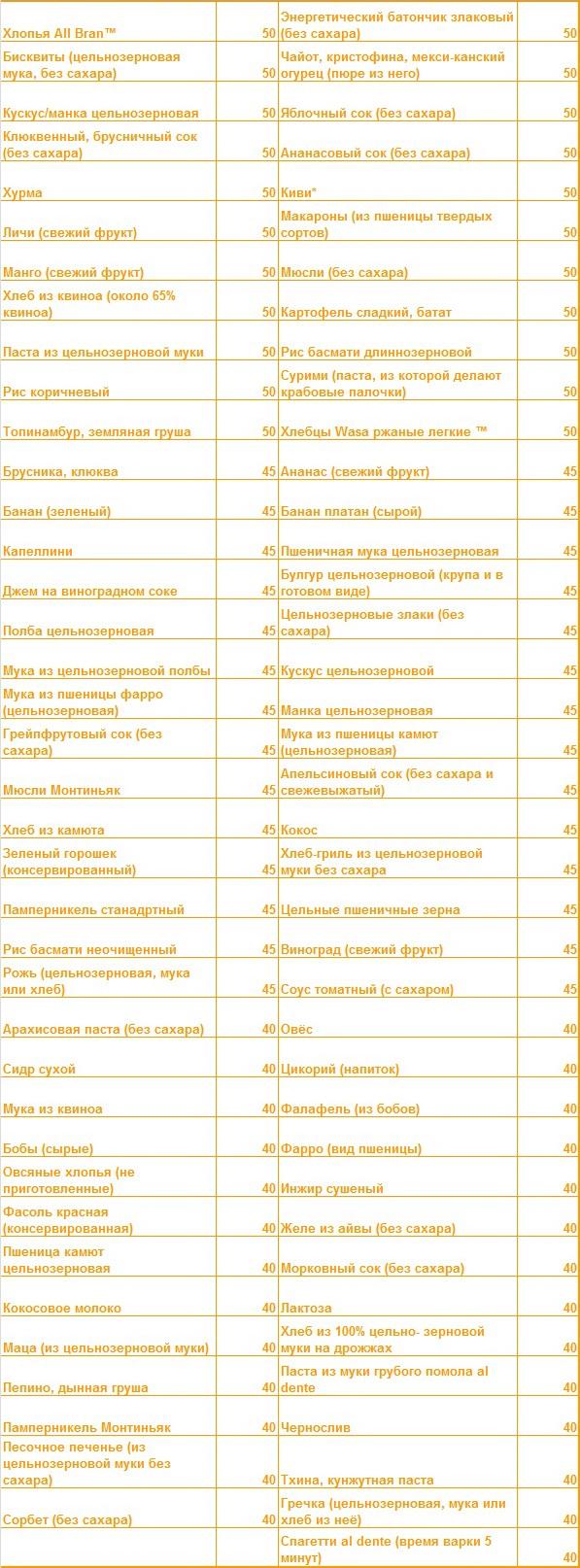 Макароны твердых сортов гликемический индекс