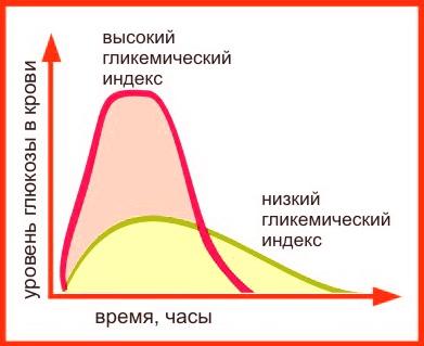kak-rabotaet-glikemicheskij-indeks