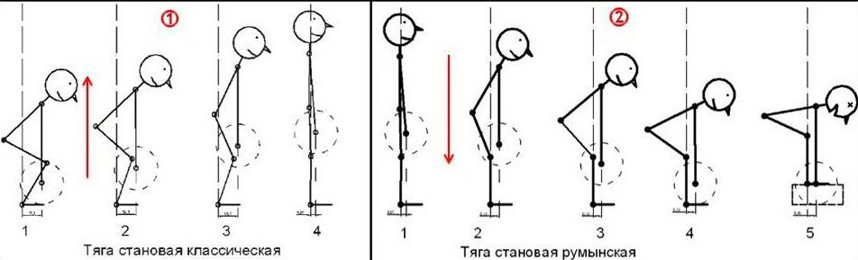 Классическая тяга