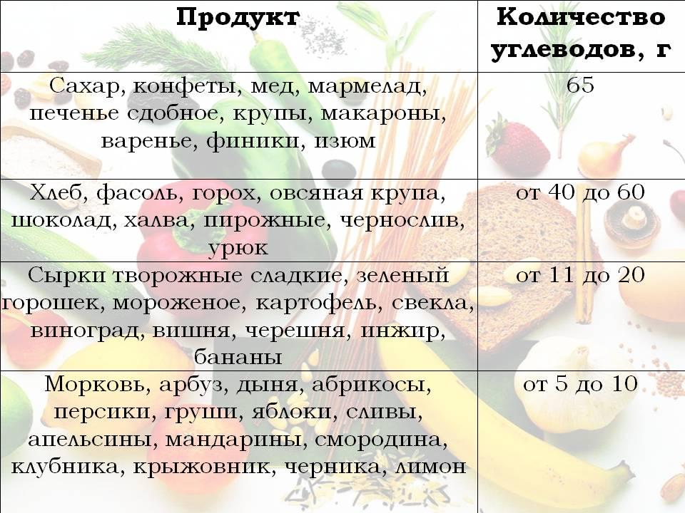Употребление соды для похудения