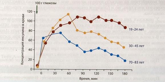 Рис. 4 Возрастные различия секреции инсулина в ответ на глюкозу