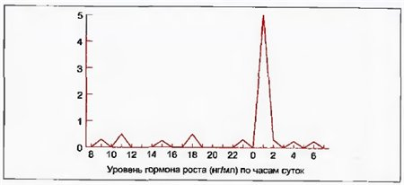 uroven-gormona-rosta