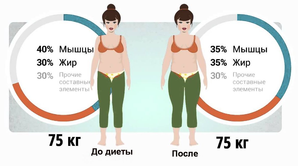 Как похудеть на 5 кг за неделю мужчине лучшие способы