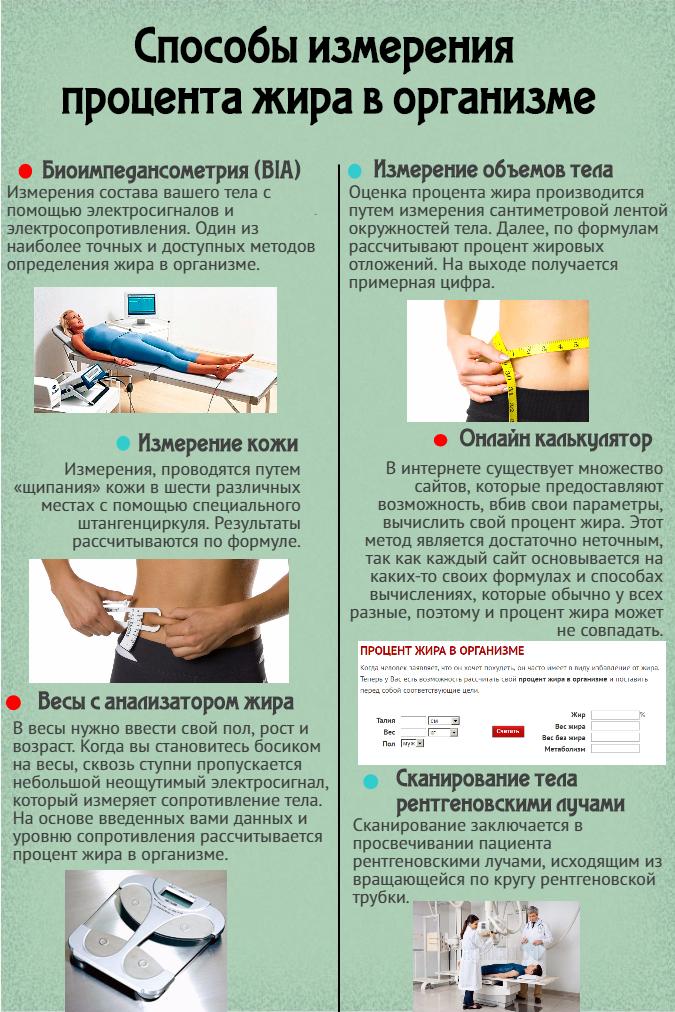 Способы для измерения своего процента жира в организме