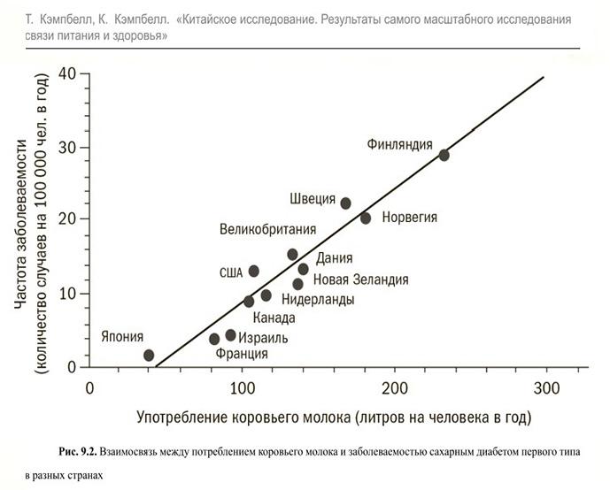 сахарный-диабет-животный-белок