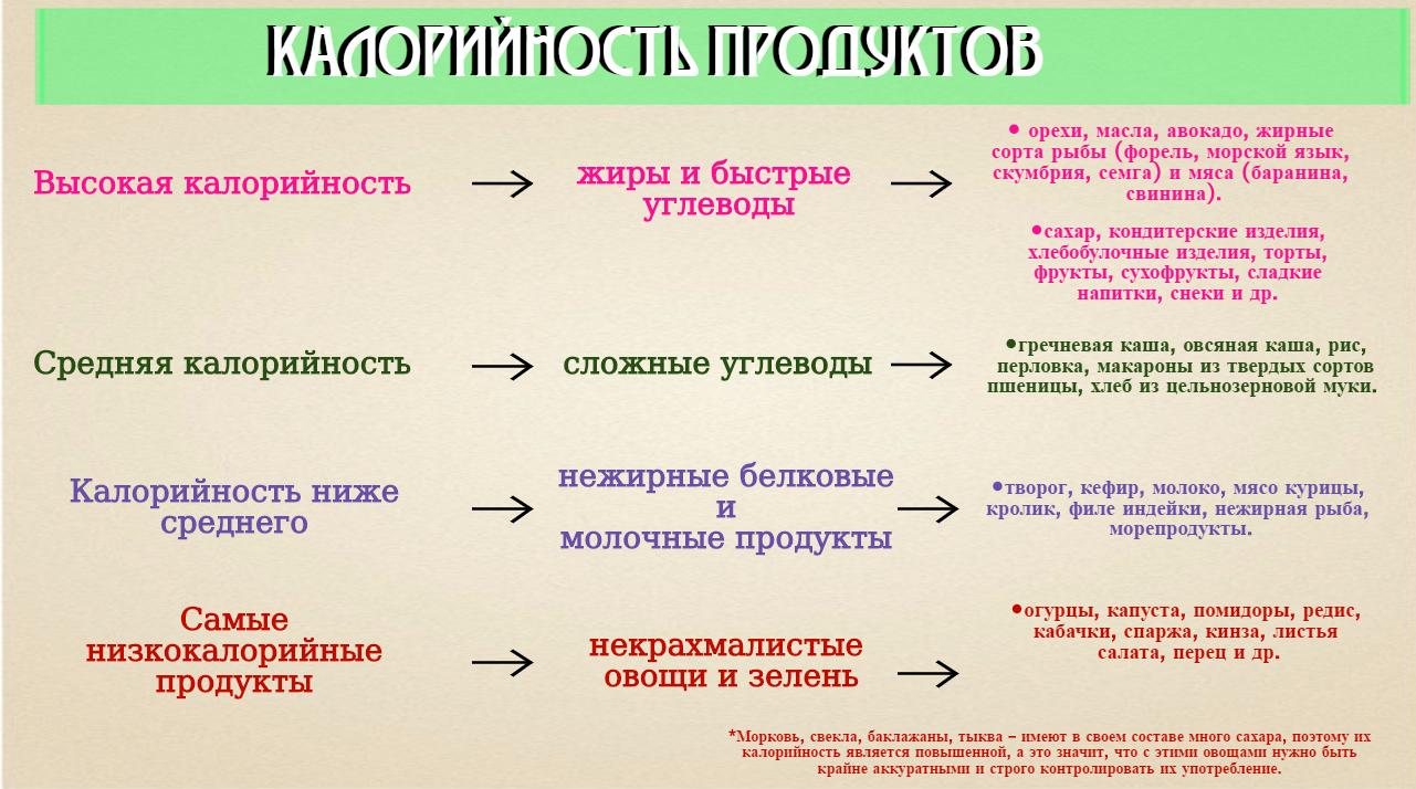 kaloriynost-produktov