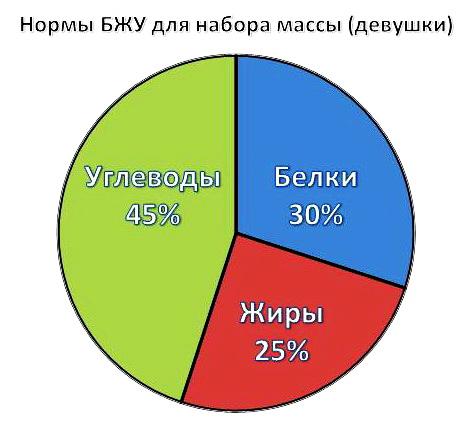bzhu-nabor-massy-devushki