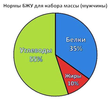 bzhu-nabor-massy-muzhchiny