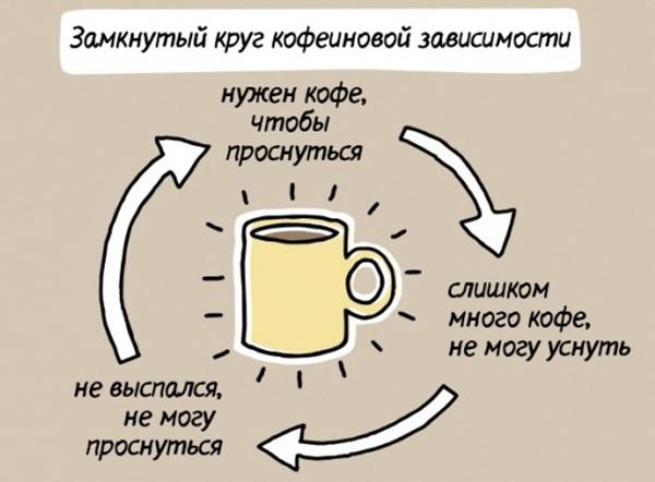 kofe_zavisimost
