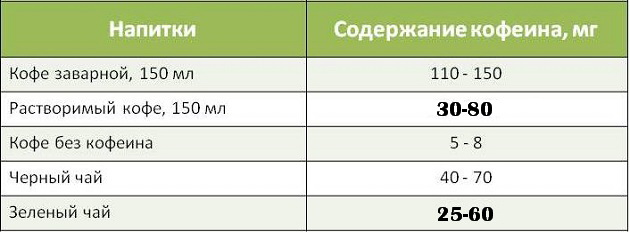soderzhanie_kofeina-1