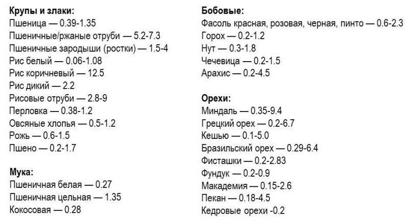 produkty-soderzhashchie-fitinovuyu-kislotu