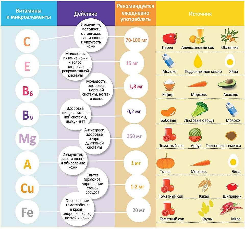Содержание-витаминов-в-продуктах