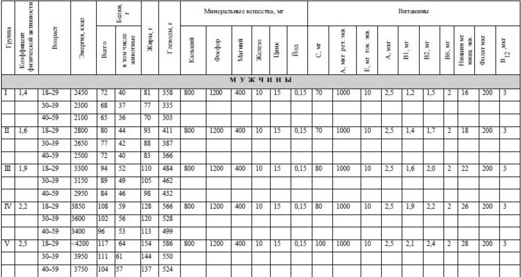 Табл. 1 Суточные нормы физиологических потребностей в витаминах для мужчин