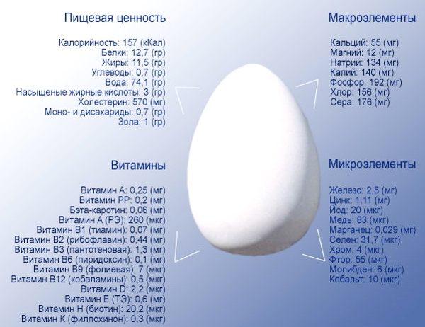 Рис. 2 Состав и пищевая ценность куриного яйца (на 100 г)