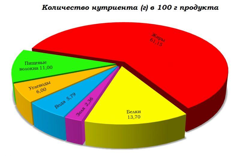 фундук-нутриенты