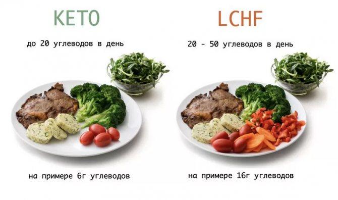 keto-lchf